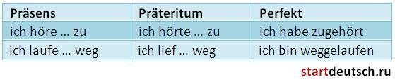 Отделяемые приставки в немецком языке