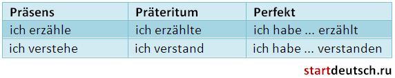 Неотделяемые приставки в немецком языке